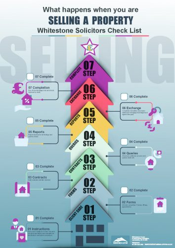 Conveyancing-process-selling